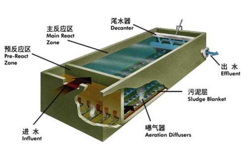 新疆工业废水处理设备